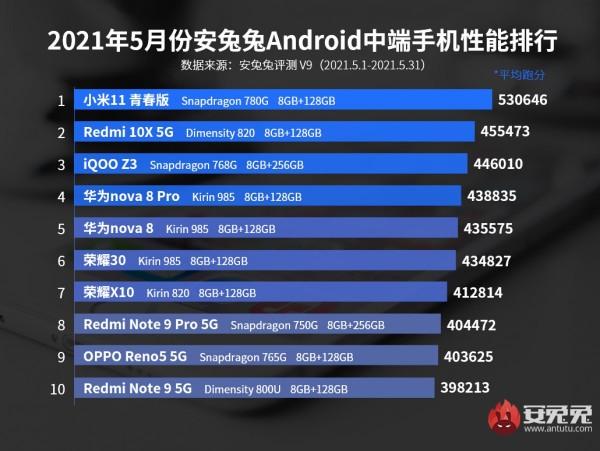 AnTuTu, Snapdragon 888, Snapdragon 780G