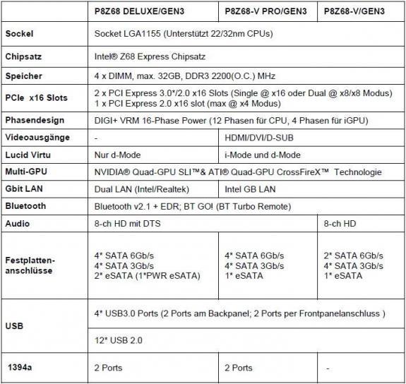 P8Z68-V ProGEN3, ASUS, P8Z68 DeluxeGEN3, P8Z68-VGEN3