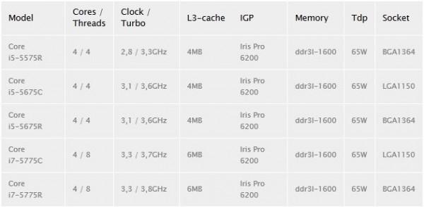 Core i5-5675C