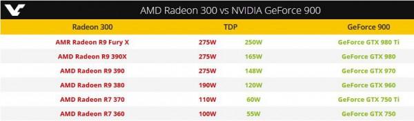 Radeon 300 (Caribbean Island)