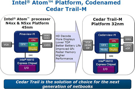 Intel Cedar Trail-M
