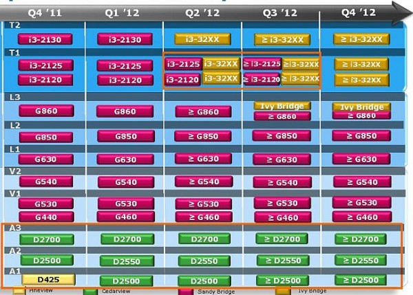 Intel Roadmap 2012
