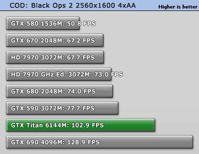 GeForce Titan тест
