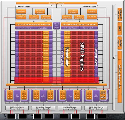 Архитектура AMD Radeon HD 6950