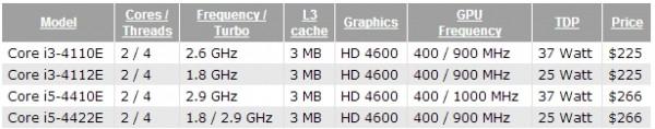 Core i3-4110E, i3-4112E, i5-4410E, i5-4422E