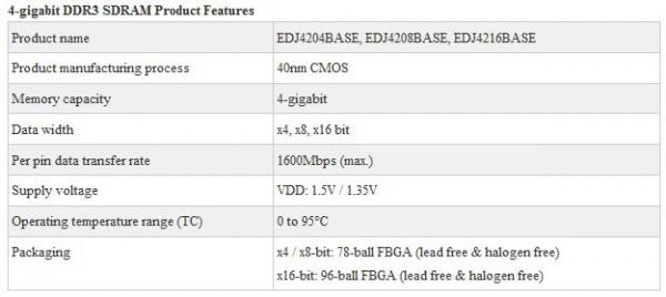 Таблица со спецификациями 4-Гбит микросхем памяти Elpida DDR3 SDRAM