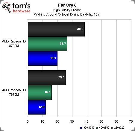 Тестирование AMD Radeon HD 8000M
