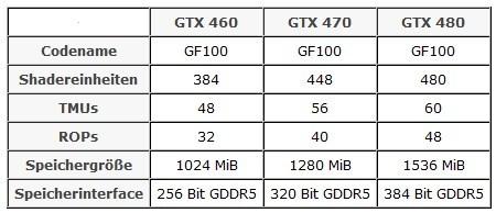 Сравнение моделей линейки GeForce 400