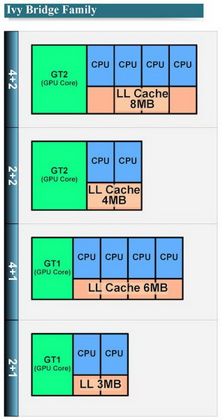 Intel, Ivy Bridge
