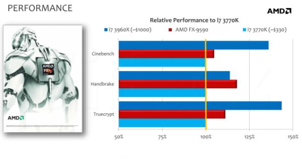 AMD FX-9590 и FX-9370