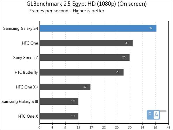Samsung, Galaxy S4