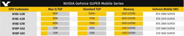 NVIDIA GeForce SUPER Mobile Series