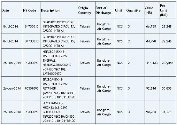 GeForce GTX Titan II, NVIDIA, GM200, Maxwell