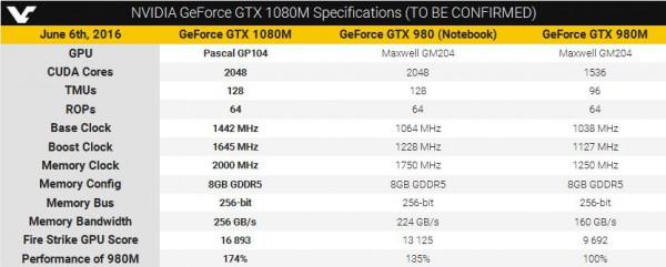 GeForce GTX1080M