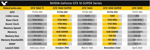 GeForce, GTX 1650 SUPER