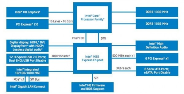 Intel, P55 Express, H55 Express, H57 Express
