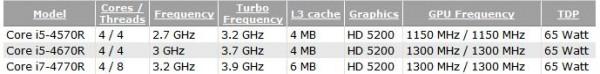 Core i5-4570R, i5-4670R и i7-4770R