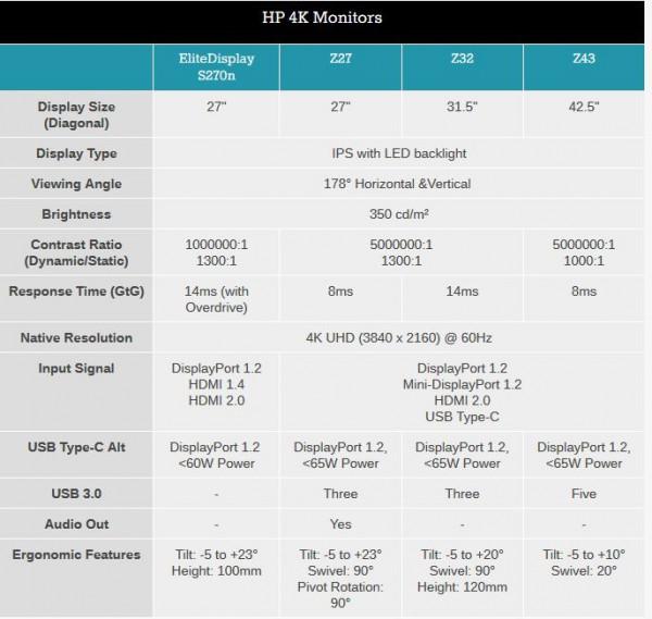 HP EliteDisplay S270n, HP Z27, HP Z32, HP Z43