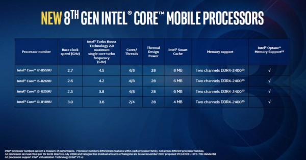 Core i7-8559U, Core i5-8269U, Core i5-8259U, Core i3-8109U