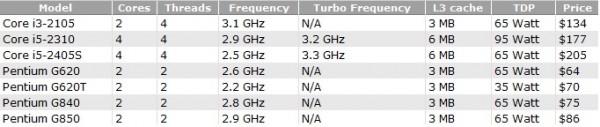 Процессоры Intel Sandy Bridge