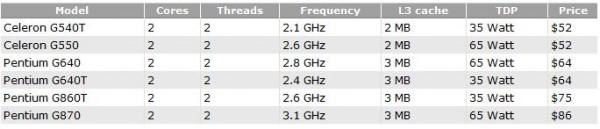 Intel, Pentium, Celeron, G540T, G550, G640, G640T, G860T, G870