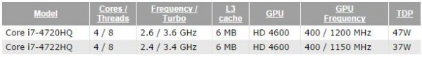 Core i7-4720HQ и i7-4722HQ