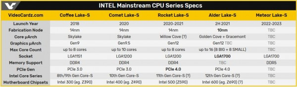 Alder Lake, Intel, LGA1700, Tiger Lake, Ice Lake-SP, Rocket Lake