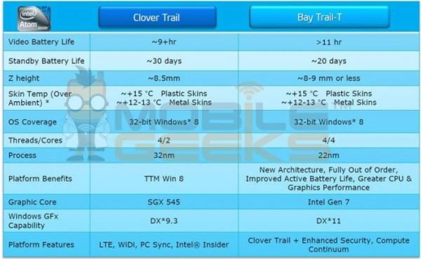 Intel Bay Trail T