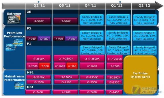 Роадмап десктопных процессоров Intel 201112