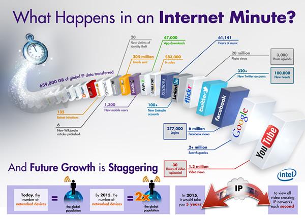 Intel, Internet