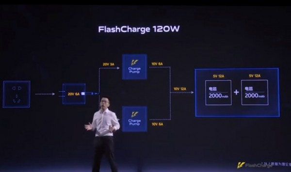 Super FlashCharge 120W, iQOO, vivo