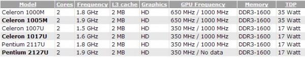 Intel Celeron 1005M, 1017U и Pentium 2127U