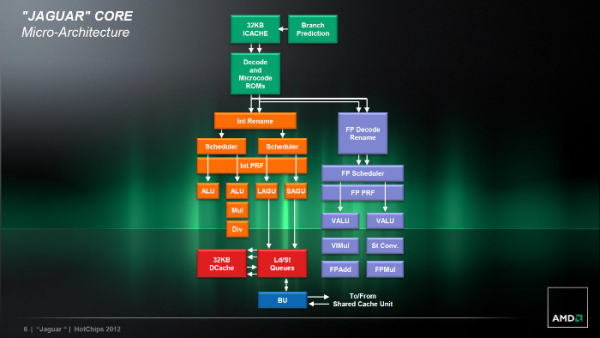 AMD, Jaguar