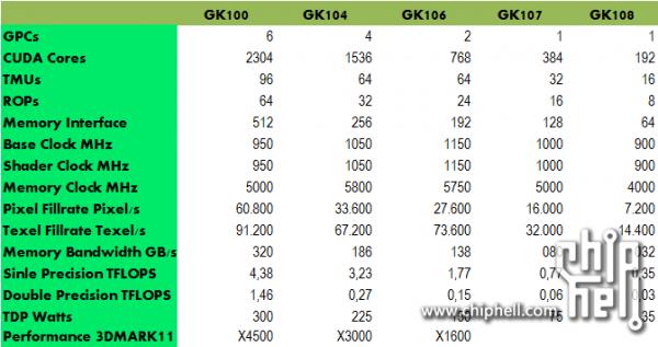 NVIDIA GK100, GK104, GK106, GK107 и GK108
