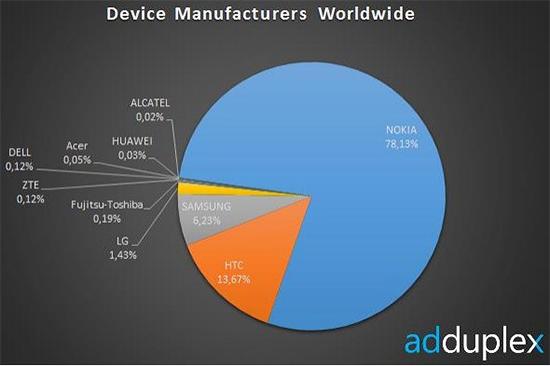 Windows Phone, рыночные доли участников