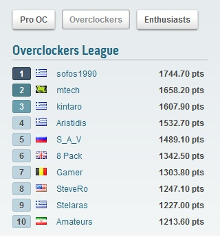 TOP 10 OC league