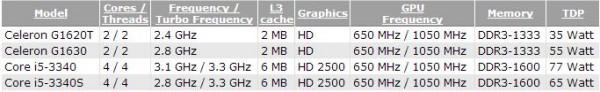 Celeron, G1620T, G1630, Core i5-3340, i5-3340S