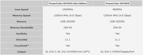PowerColor HD 7870 GHz Edition и HD 7850
