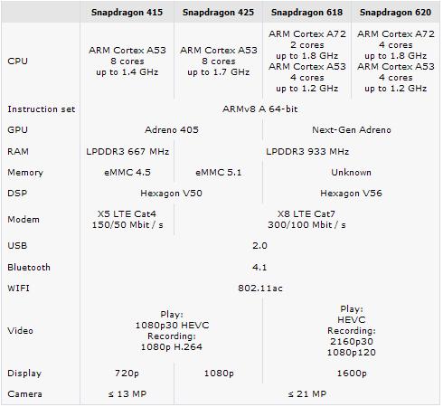 Qualcomm Snapdragon 620, 618, 425 и 415