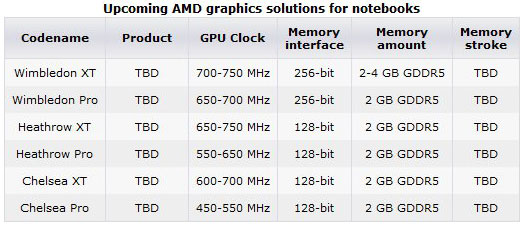 AMD Radeon HD 7000М