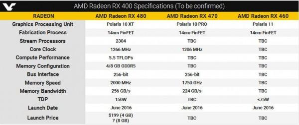 Radeon RX