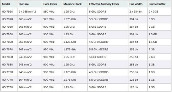AMD Radeon HD 7000