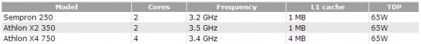 Sempron 250, Athlon X2 350 и Athlon X4 750