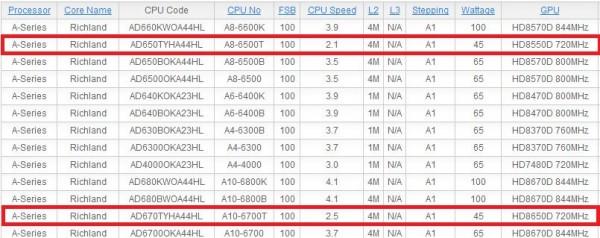 AMD A8-6500T и A10-6700T