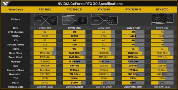 RTX 30