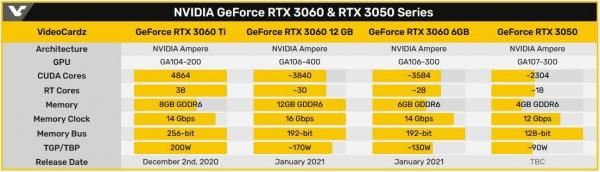 GeForce RTX 3060, GeForce RTX 3050