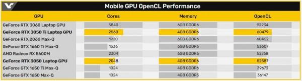 NVIDIA GeForce RTX 3050 Ti
