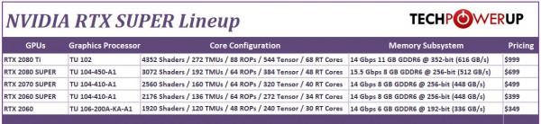 RTX 2060 Super, RTX 2070 Super, RTX 2080 Super, GeForce, NVIDIA