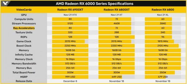 AMD, Radeon RX 6900 XT, Radeon RX 6800, Radeon RX 6800 XT, RDNA2