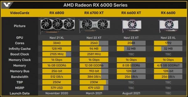 AMD Radeon RX 6600 XT и Radeon RX 6600